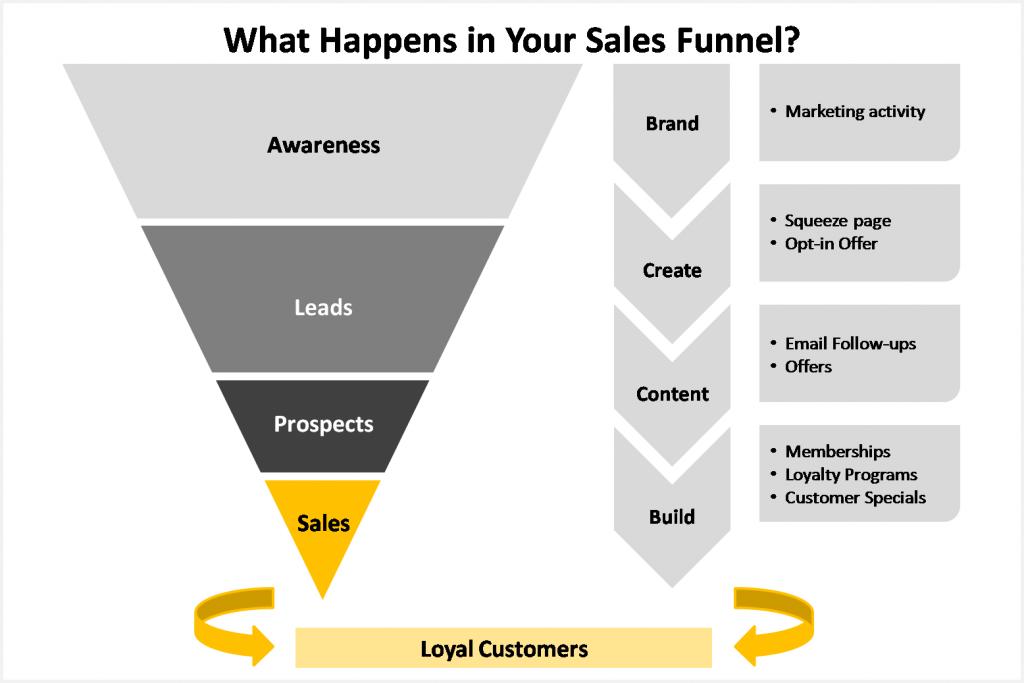 EI - Sales Funnel