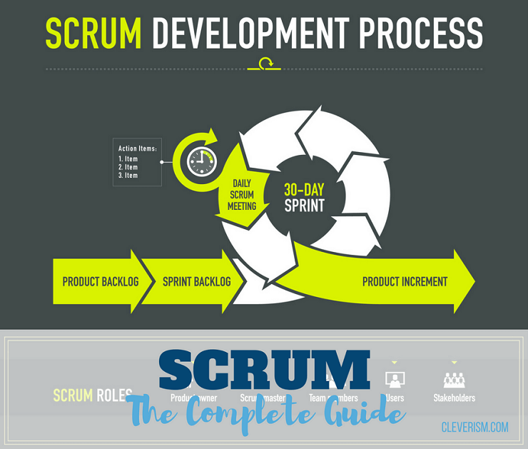 Scrum The Complete Guide