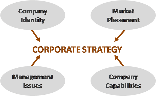 """case newell company corporate strategy I hand out slides in class on convergence of industries' impact on strategy 4 read and analyze: """"the newell company: corporate strategy"""" case in (csc."""