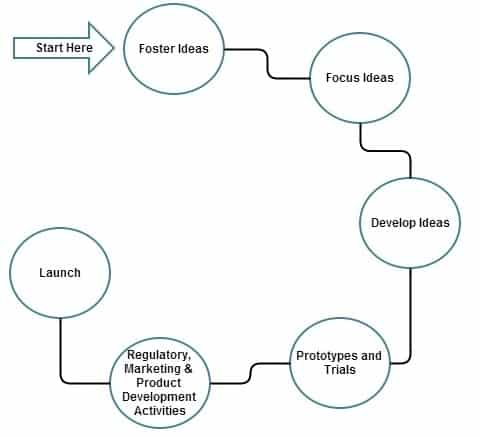 research and development (r&d) | overview & process r d process flow chart