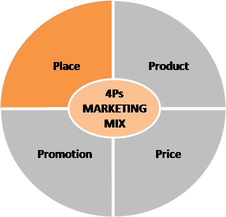 marketing mix section 3 as In this section we'll cover a number of examples later in the course we'll discuss the role of the marketing mix in the planning process and in a range of specific applications as you begin to understand each of the individual components of the marketing mix, remember that none of the four ps operates independently to create value for the.