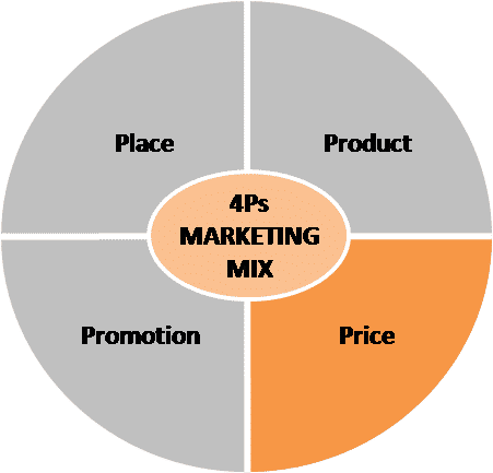 critical analysis of marketing mix The marketing strategy of adidas analyses marketing mix – click here to know about the marketing mix of adidas swot analysis critical analysis to.