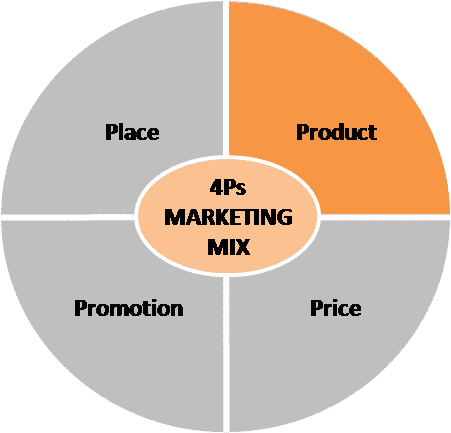 Marketing mix product in four p 39 s for Product design marketing