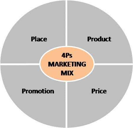 understand the concept and process of marketing Task 1 understand the concept and process of marketing this task offers you an opportunity to achieve lo1: 11, 12 and m1, d1 the marketing process consists of various elements.