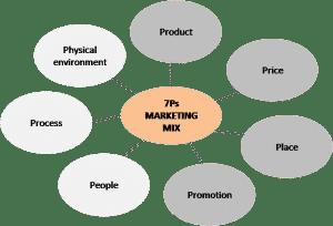 7Ps marketing mix