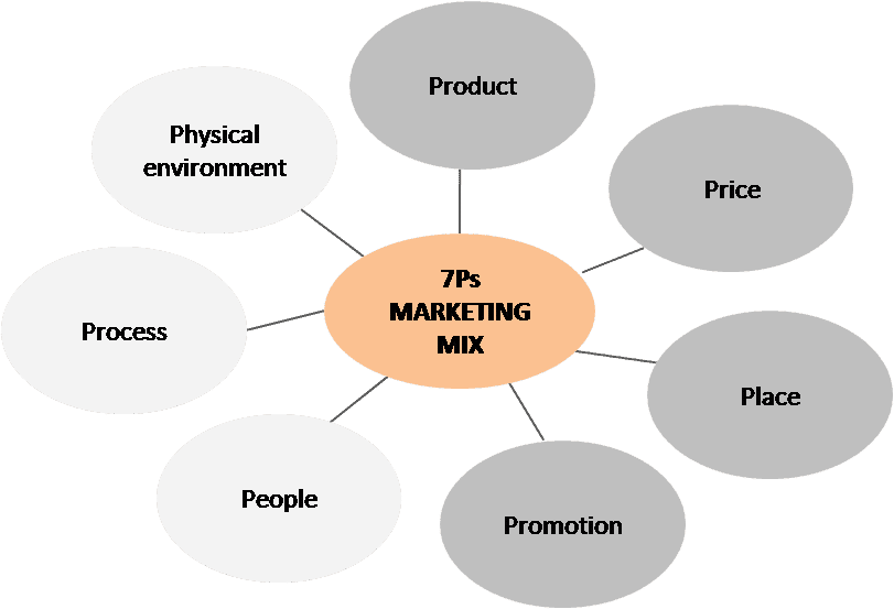 7 p s of marketing strategies for lic Marketing mix 7 p's 1 marketing mix 2 the marketing mix is a business tool used in marketing and by marketers.