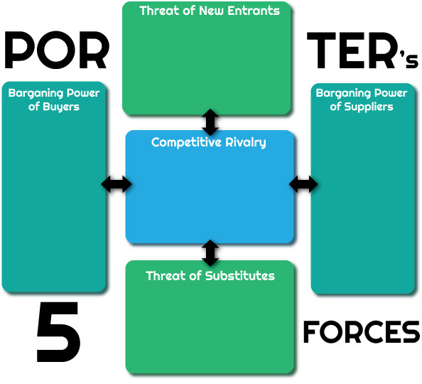 strategy five force analysis Awareness of the five forces can help a company understand the structure of its industry and stake out a position that is more profitable and less vulnerable to attack.