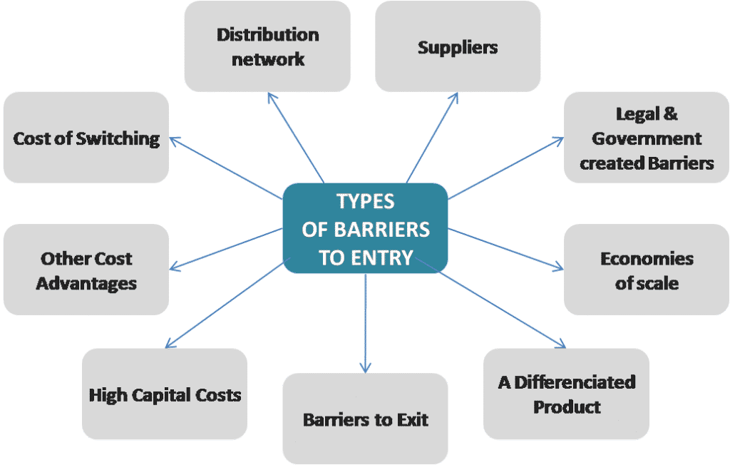 barriers to entry supermarkets Barriers to entry in the supermarkets and grocery stores industry in new york are moderate however, the level of initial capital investment is high.