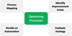 Optimizing processes