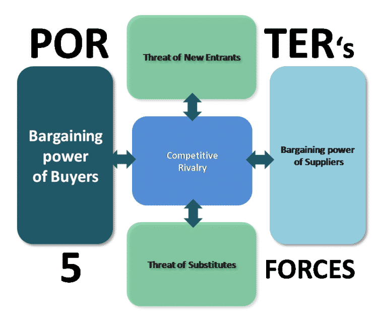 Porter s five forces analysis for san miguel corp
