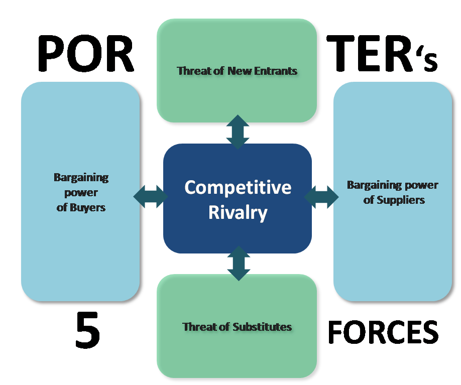 an introduction to porters 5 forces model Strategic management assignment help on : analysis of porter's five forces model introduction strategic management is an important process in today's organizations and requires a good devotion of time and money to make strategic decisions (harrison and st john 2009)there are several academic models that are framed for assisting the firms.