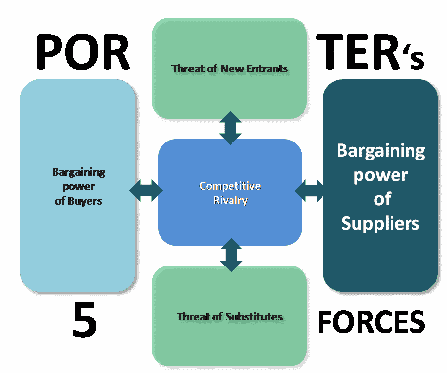 microsoft bargaining power of suppliers Hence, suppliers to the pork industry do not have any bargaining power against the pork producers this will act in the interest of the pork producers the substitute products to pork are other meat products such as chicken, beef and mutton.