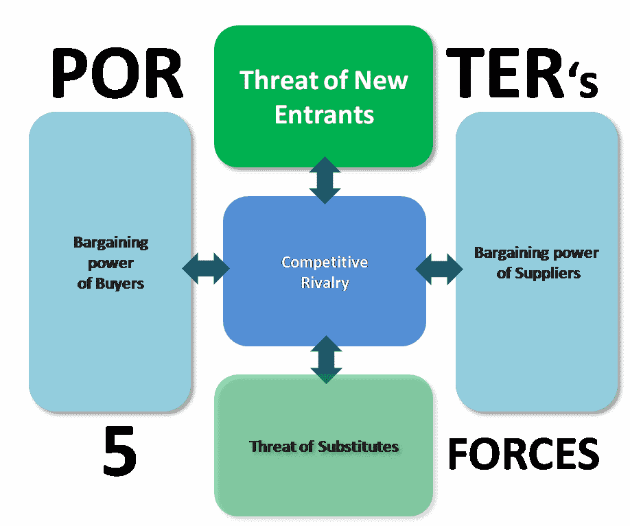 Porters 5 forces - Threat of new entrants