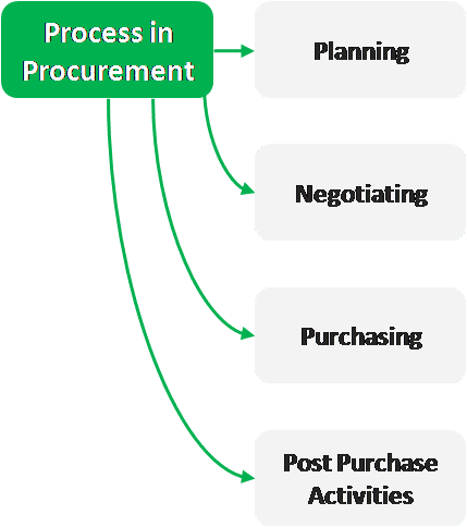 procurement ethics and quality of goods procured in uganda Many people use the terms purchasing and procurement interchangeably, but despite their similarities, they do have different meaningslet's clarify any confusion on the difference between procurement and purchasing procurement involves the process of selecting vendors, establishing payment terms, strategic vetting, selection, the negotiation of contracts and actual purchasing of goods.