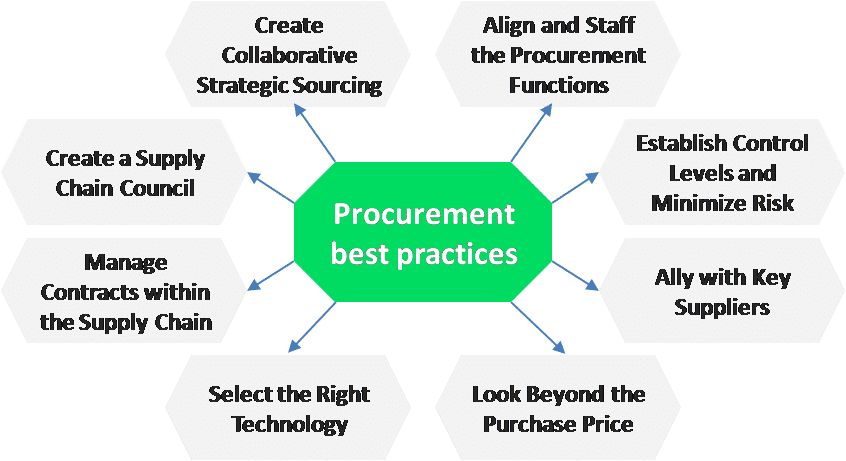 Procurement best practices