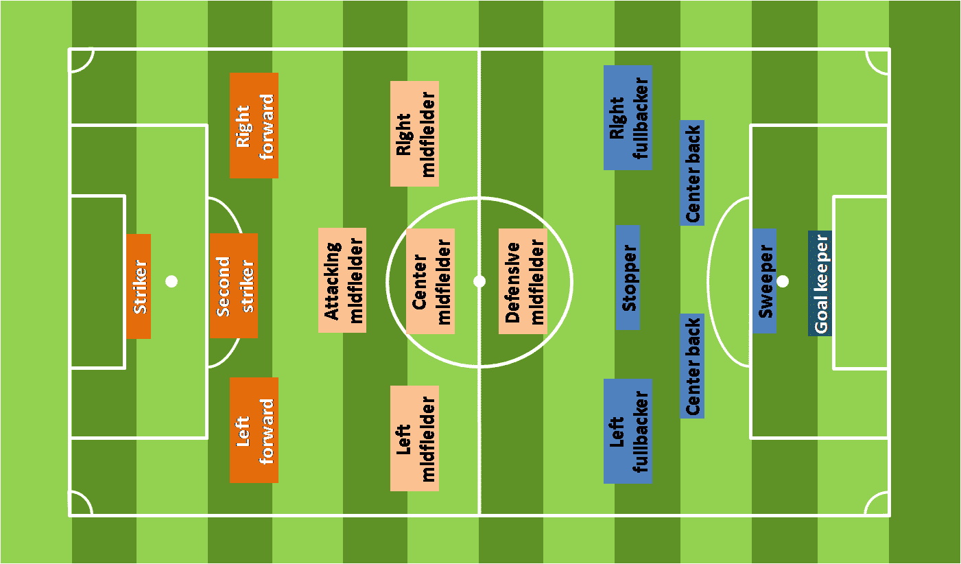 Build and coach your company as a soccer team for Soccer team positions template