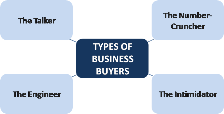the bargaining power of customers or buyers marketing essay This reduces both the power of suppliers and the attractiveness of the market   increase capacity in a specific industry and developing competitive strategies.