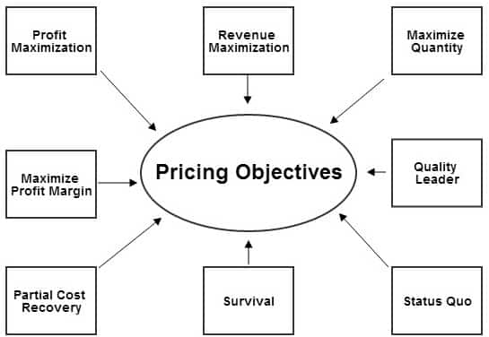 pricing decision the marketing strategy Explain role/ importance of pricing in marketing strategy  there are different ways in which organisations approach the final pricing decision these decisions .