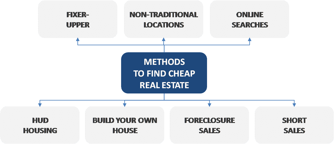 Methods to find cheap real estate