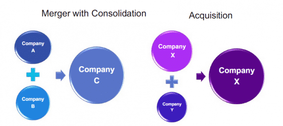 Mergers and Acquisitions  A Complete Guide