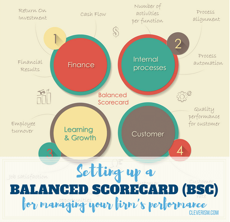 setting up a balanced scorecard bsc for managing your firm