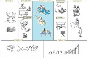 Business Model Canvas Creating A Value Proposition Cleverism