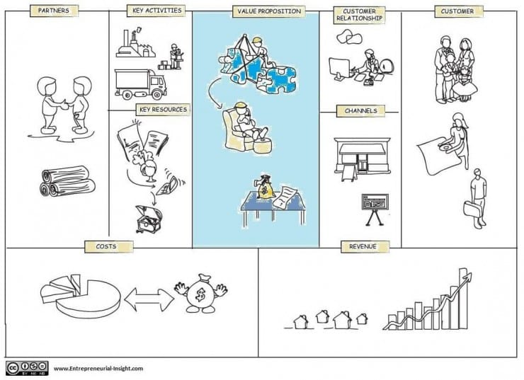 business model canvas  creating a value proposition