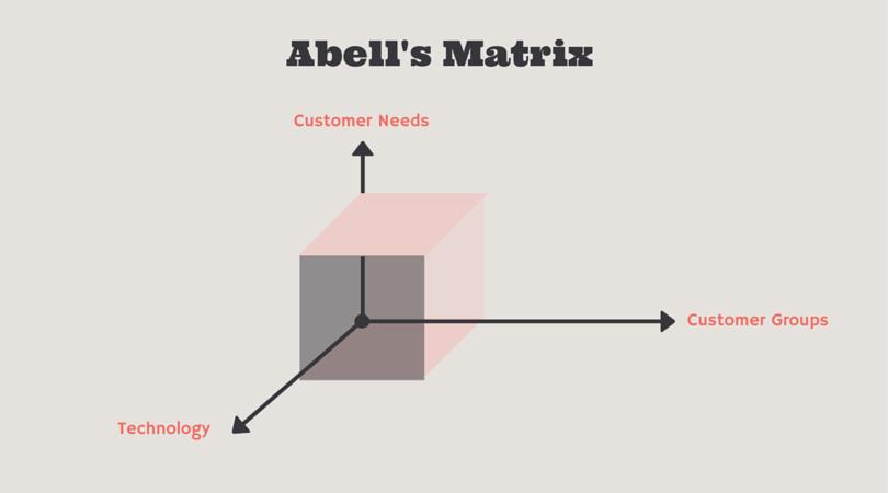 Abell 39 s framework for strategic planning for English home magazine customer service