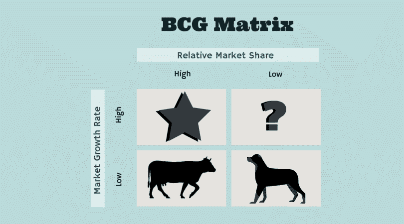 with the help of bcg matrix marketing essay Like ansoff's matrix, the boston matrix is a well known tool for the marketing  manager it was developed by the large us consulting group and is.