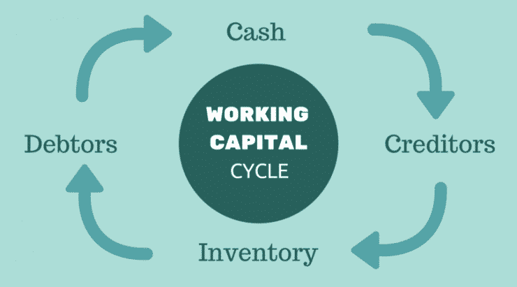 describe the working capital cycle of a manufacturing company The working capital ratio negative working capital is never a sign that a company is doing well cash conversion cycle.
