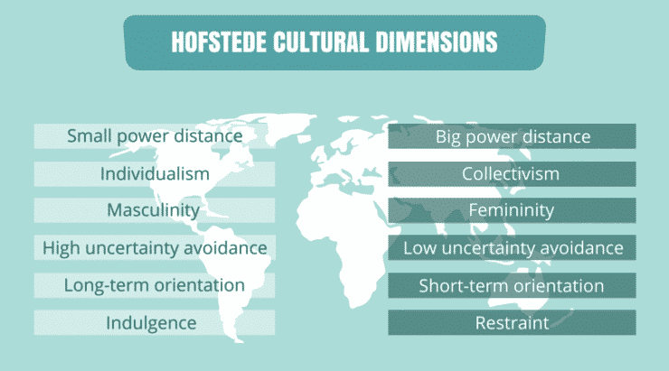 hofstede cultural model in ghana Hofstede stated 5 cultural dimensions which can be used to investigate national preferences to explain the variation of cultural dimensions in.