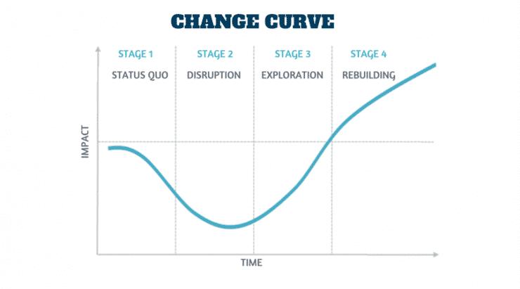 Emotional Change curve - 4 stages_