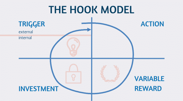 How To Use The Hook Model For Building Great Products