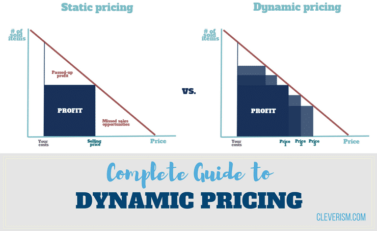 185 - Complete Guide to Dynamic Pricing