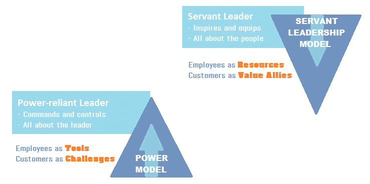 concept of servant leadership overview and analysis A systematic literature review of servant leadership theory in the concept of servant leadership echoes the a conceptual overview of servant leadership.