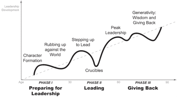 Authentic leadership - image 1