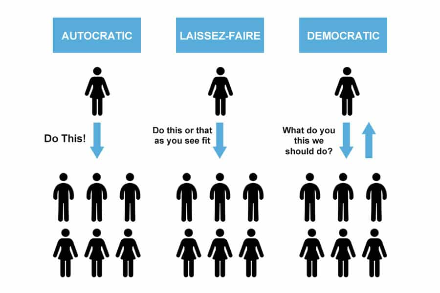 """the philosophy of laissez faire Laissez-faire is the economic philosophy that markets are more efficient and  society is more prosperous when governments """"let them be"""" when people  debate."""