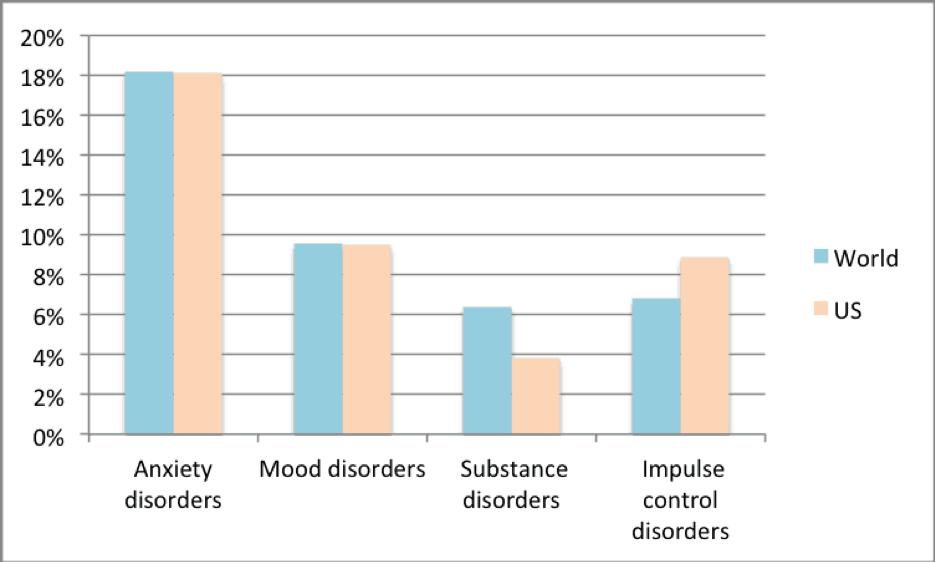 Source: Anxiety Hub